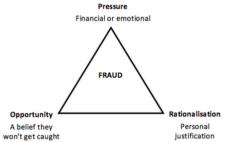 Fraud Triangle - Identity Fraud - Matrix Intelligence